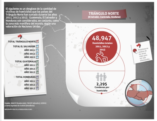 This interactive graphic accompanied the La Prensa Grafica Article that is translated in this post.